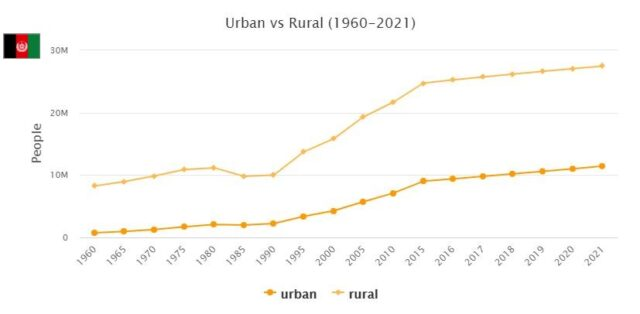 Afghanistan Urban and Rural Population