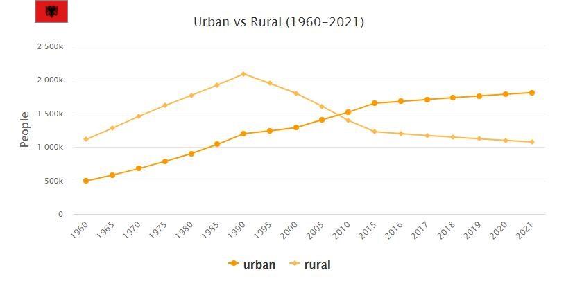 Albania Urban and Rural Population