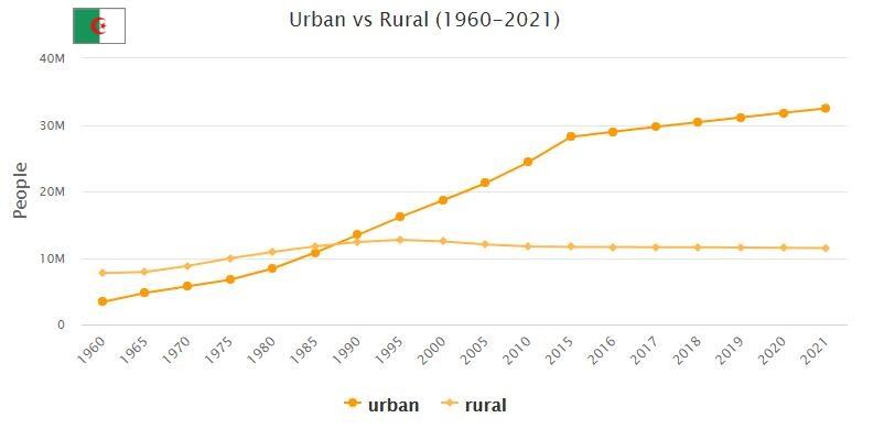 Algeria Urban and Rural Population