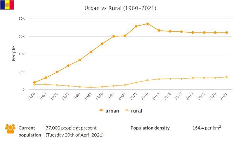 Andorra Urban and Rural Population