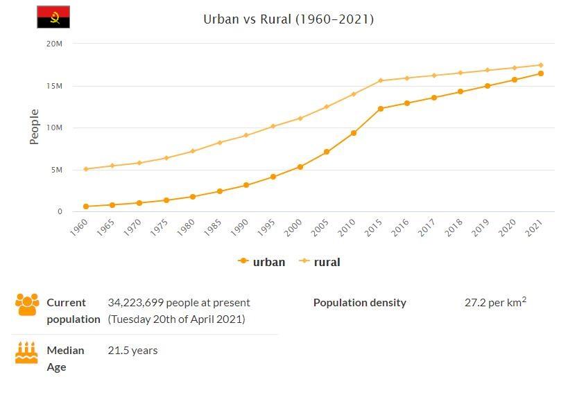 Angola Urban and Rural Population