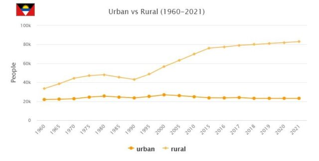 Antigua and Barbuda Urban and Rural Population