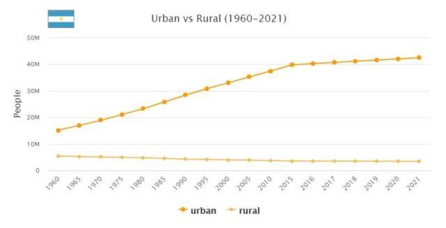 Argentina Urban and Rural Population