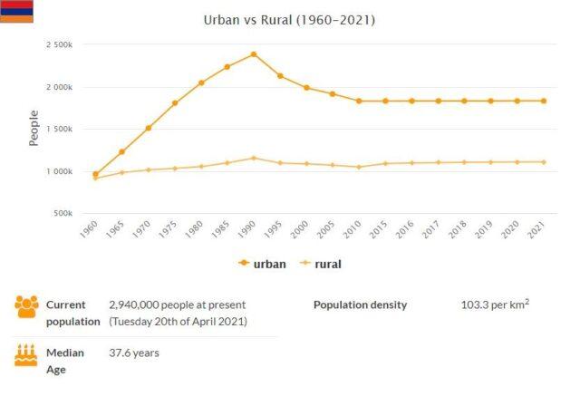 Armenia Urban and Rural Population