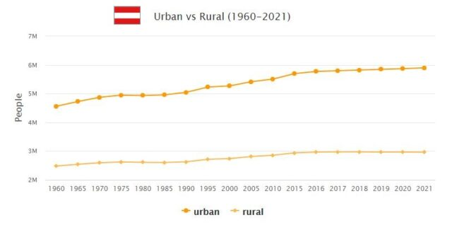 Austria Urban and Rural Population