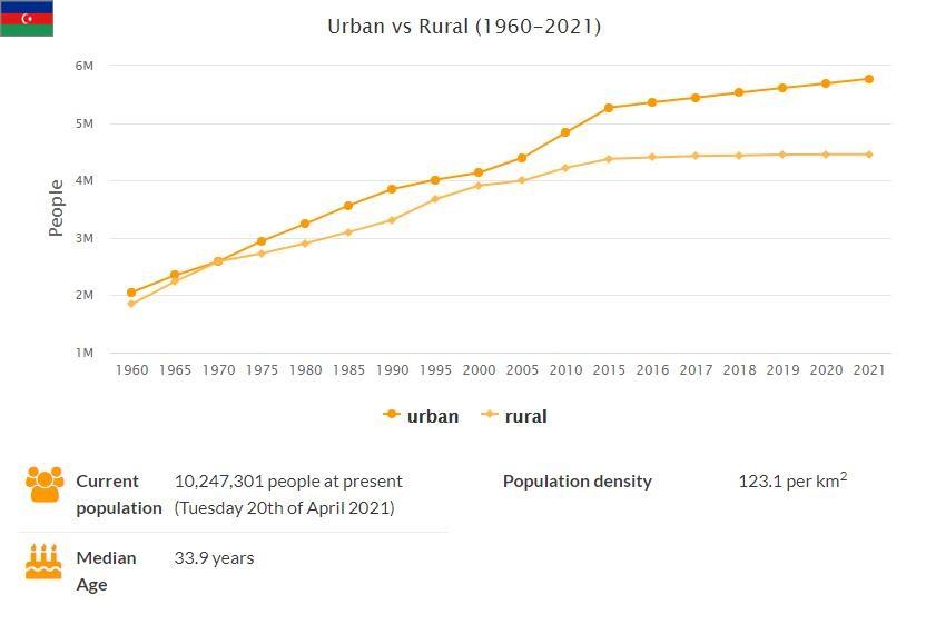 Azerbaijan Urban and Rural Population