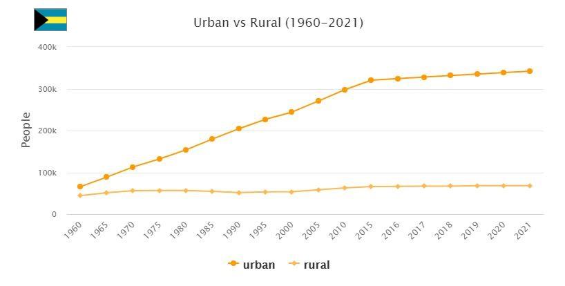 Bahamas Urban and Rural Population