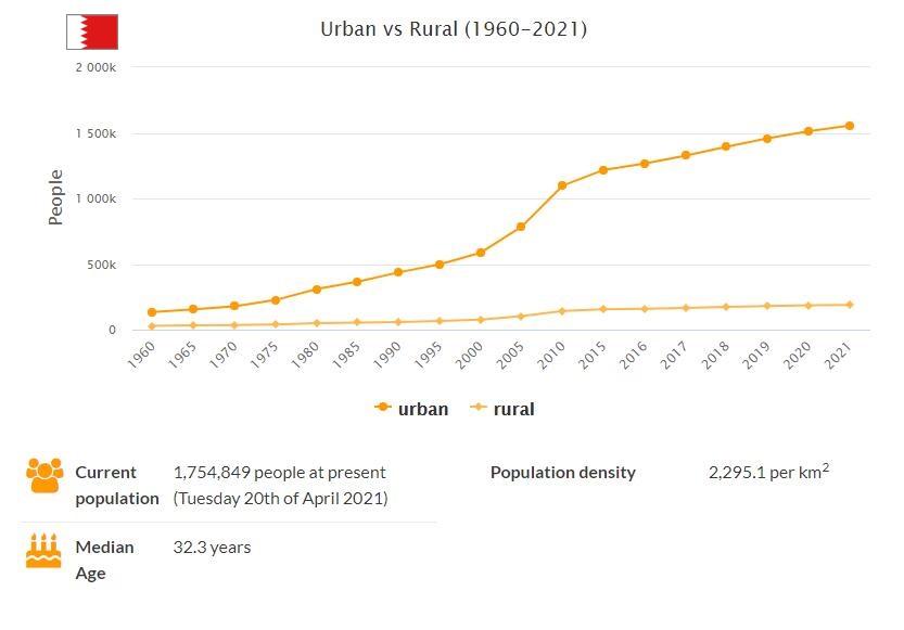 Bahrain Urban and Rural Population