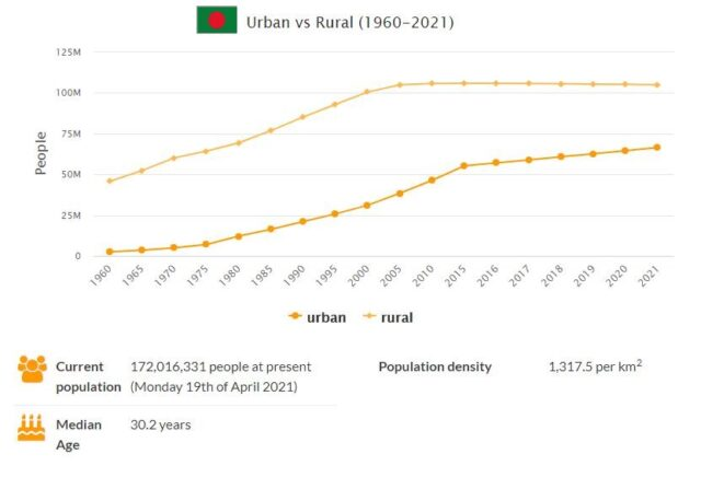 Bangladesh Urban and Rural Population