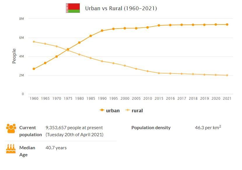Belarus Urban and Rural Population