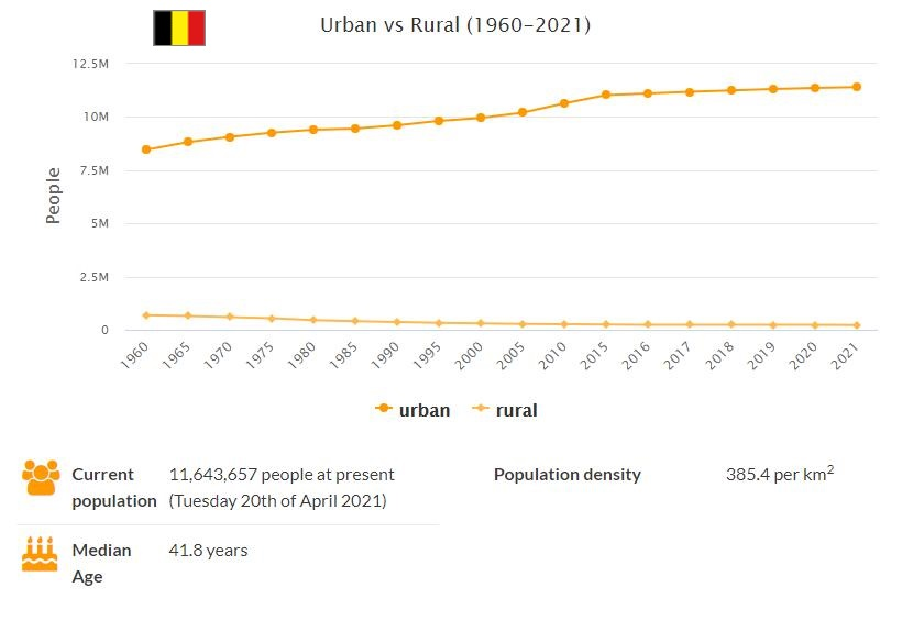 Belgium Urban and Rural Population