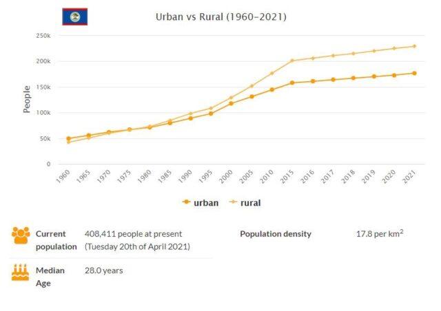 Belize Urban and Rural Population