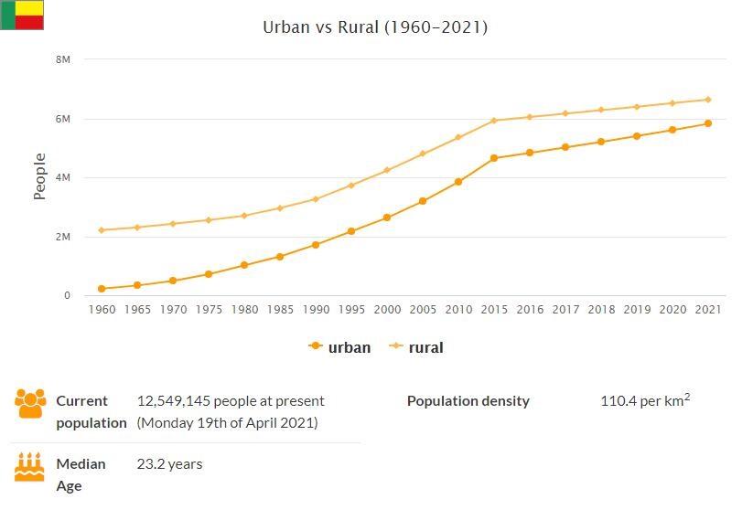 Benin Urban and Rural Population