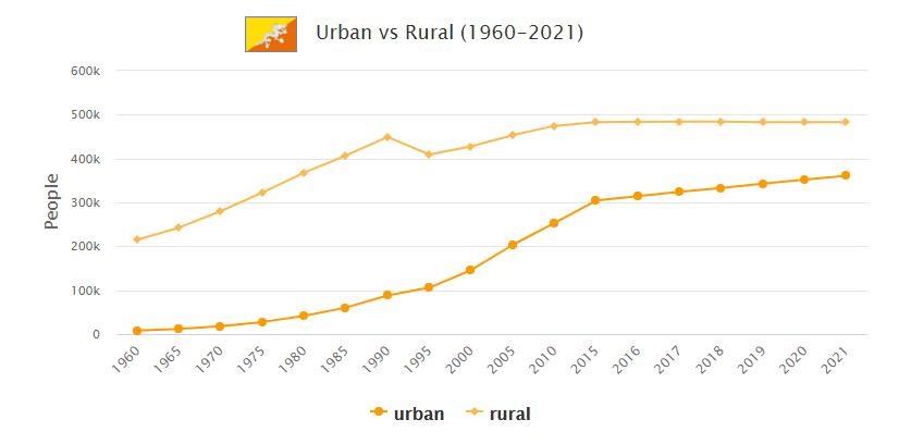 Bhutan Urban and Rural Population