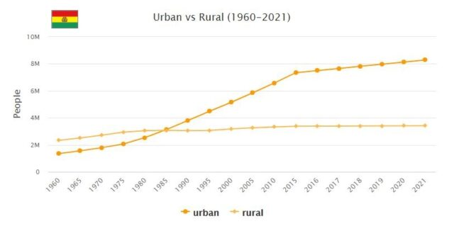 Bolivia Urban and Rural Population