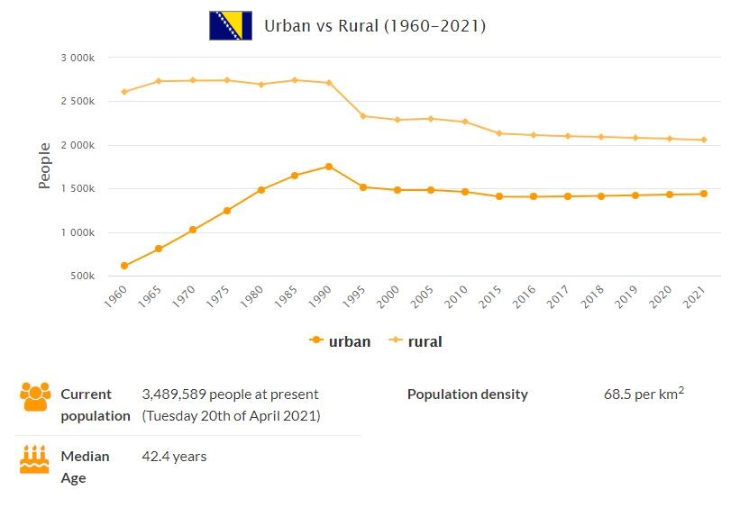 Bosnia and Herzegovina Urban and Rural Population