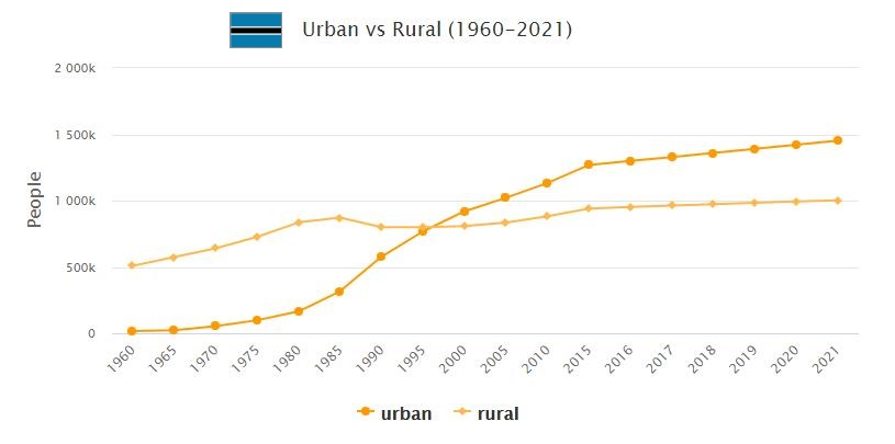 Botswana Urban and Rural Population