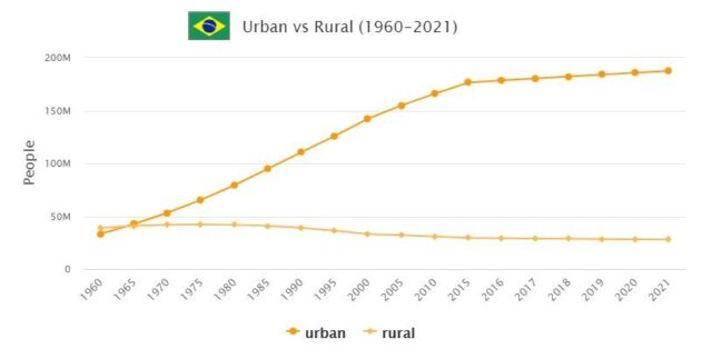 Brazil Urban and Rural Population