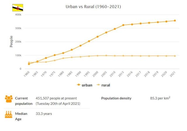 Brunei Urban and Rural Population
