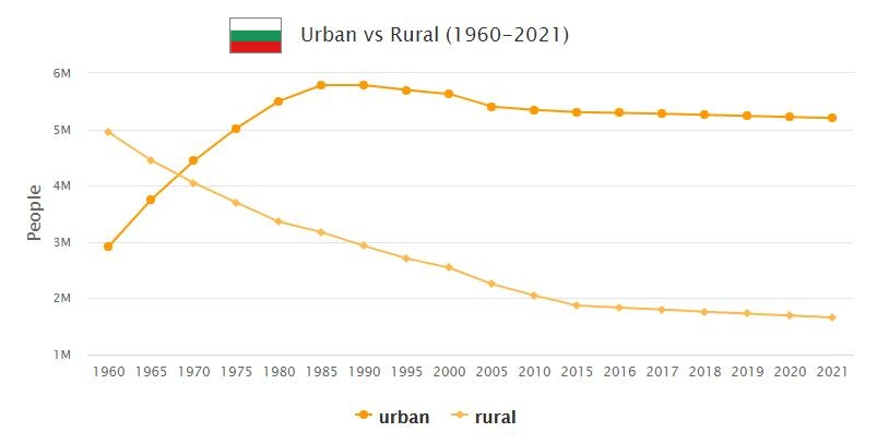 Bulgaria Urban and Rural Population