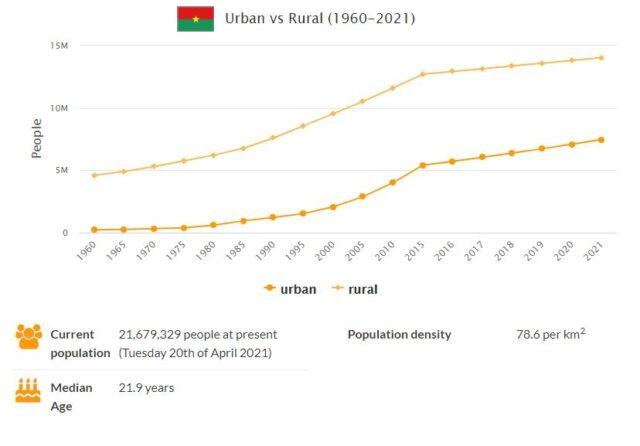 Burkina Faso Urban and Rural Population