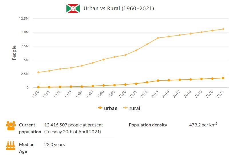 Burundi Urban and Rural Population