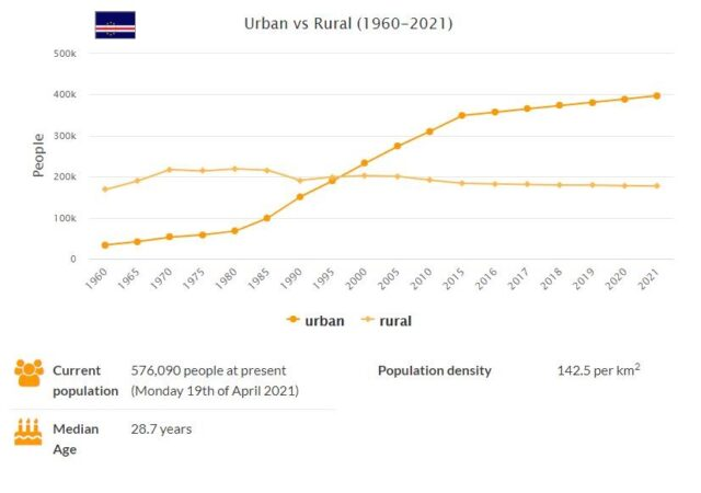 Cabo Verde Urban and Rural Population