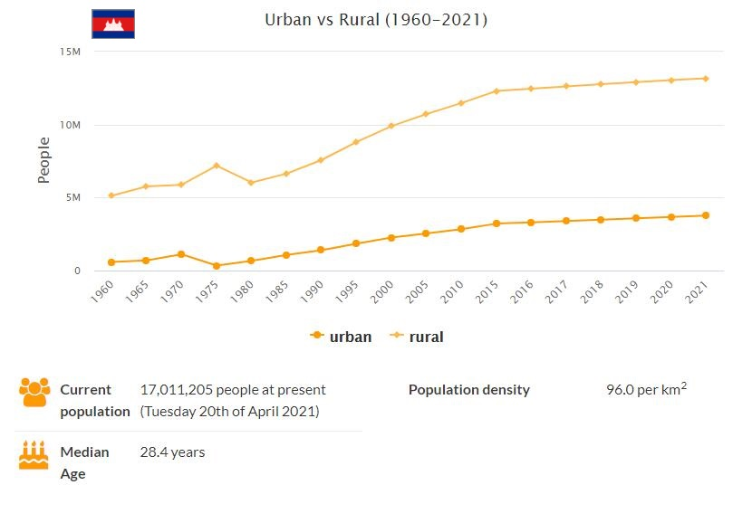 Cambodia Urban and Rural Population