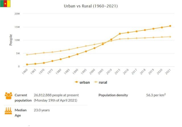 Cameroon Urban and Rural Population