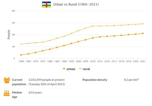 Central African Republic Urban and Rural Population