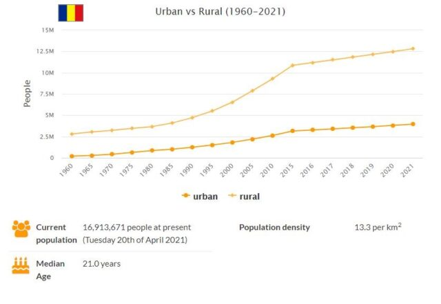 Chad Urban and Rural Population