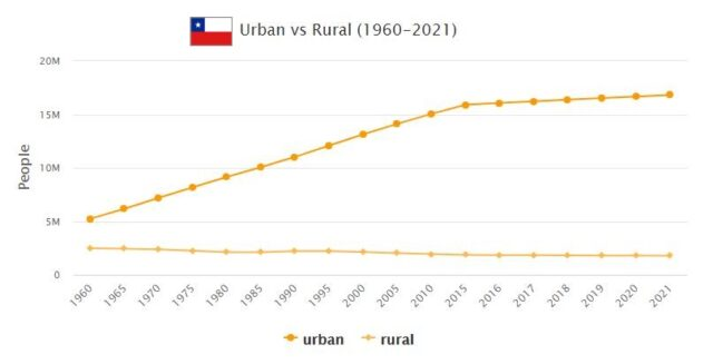 Chile Urban and Rural Population
