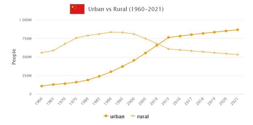 China Urban and Rural Population