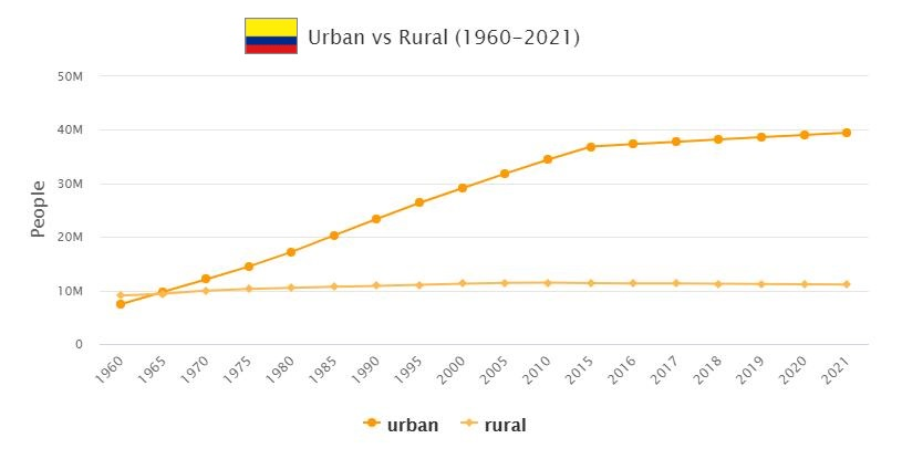 Colombia Urban and Rural Population