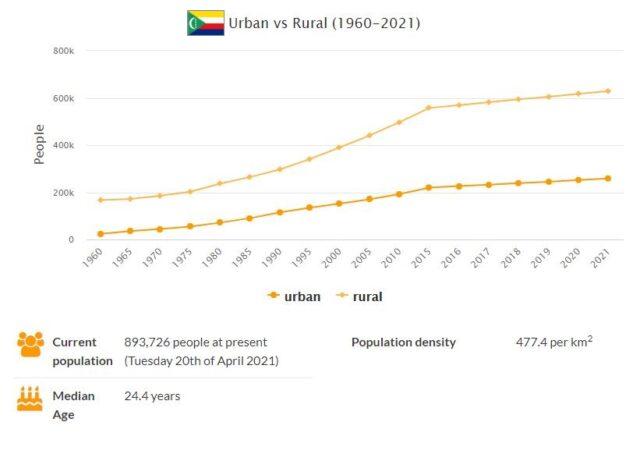 Comoros Urban and Rural Population