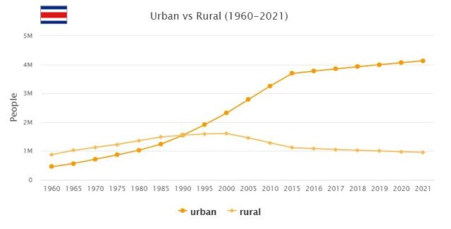 Costa Rica Urban and Rural Population