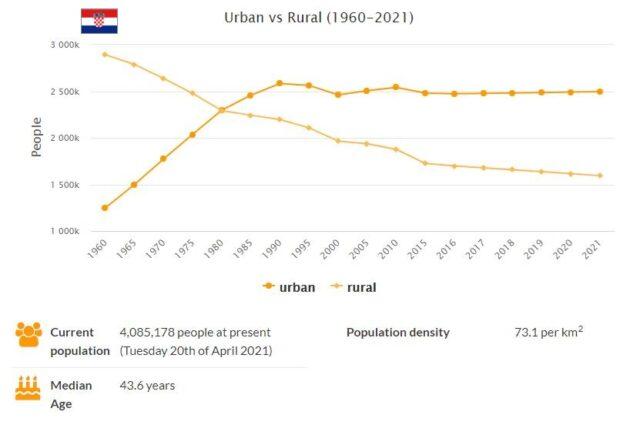 Croatia Urban and Rural Population