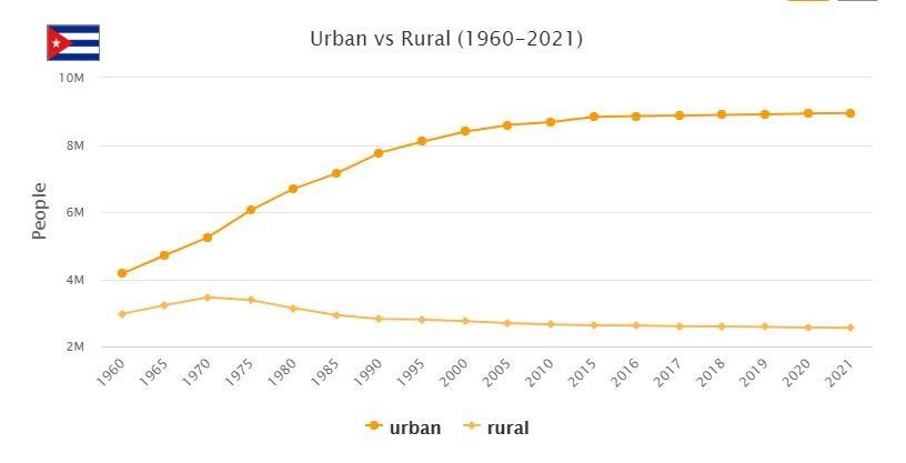 Cuba Urban and Rural Population