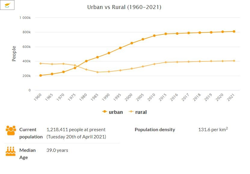 Cyprus Urban and Rural Population