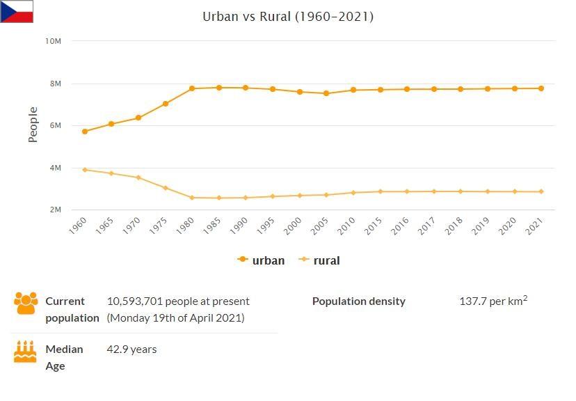 Czech Republic Urban and Rural Population