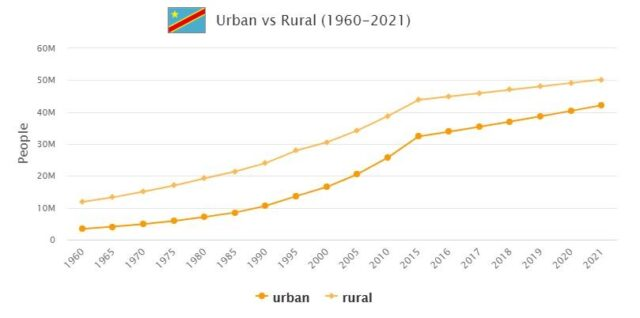 Democratic Republic of the Congo Urban and Rural Population