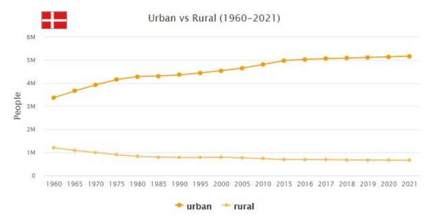 Denmark Urban and Rural Population