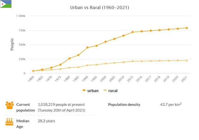 Djibouti Urban and Rural Population