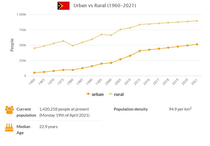 East Timor Urban and Rural Population