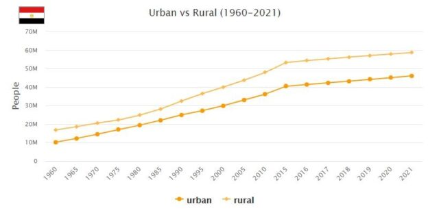 Egypt Urban and Rural Population