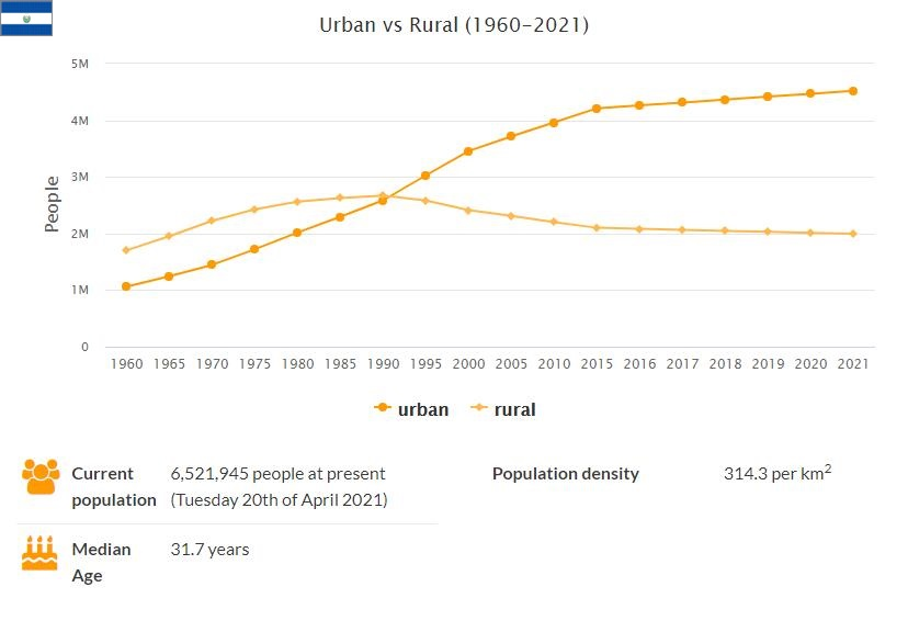 El Salvador Urban and Rural Population