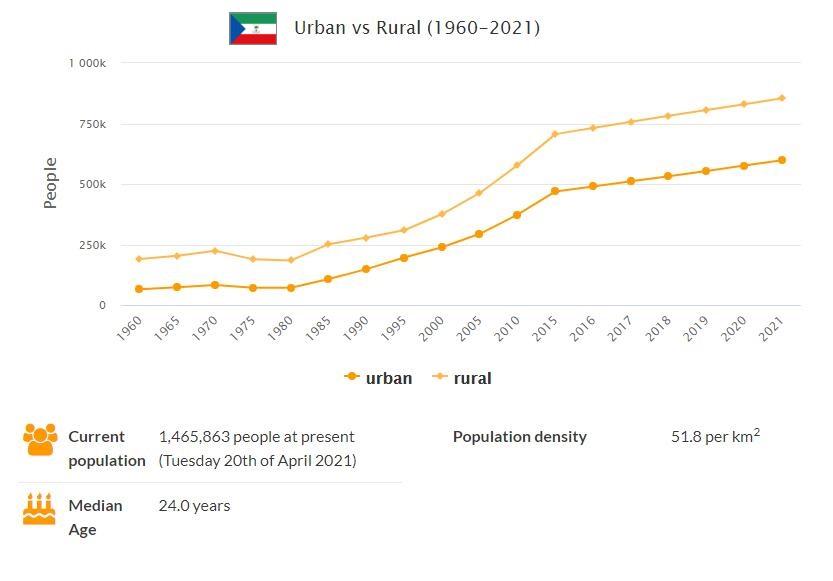 Equatorial Guinea Urban and Rural Population
