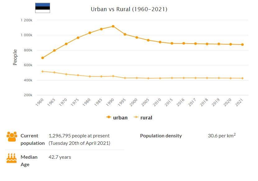 Estonia Urban and Rural Population