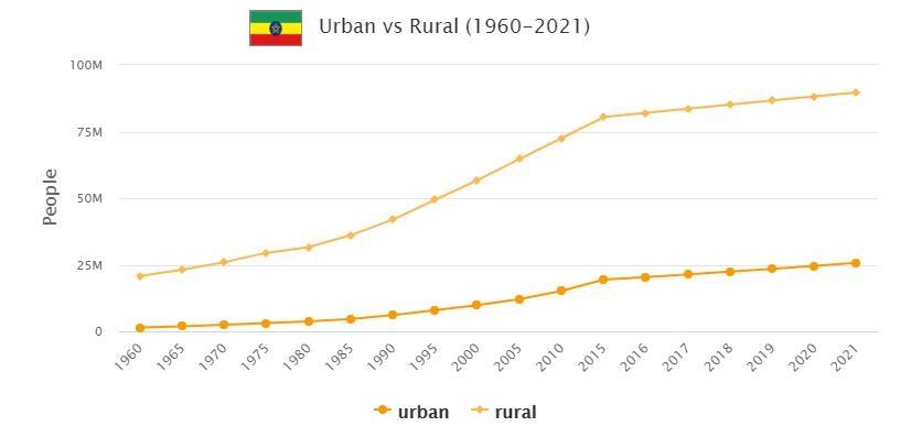 Ethiopia Urban and Rural Population