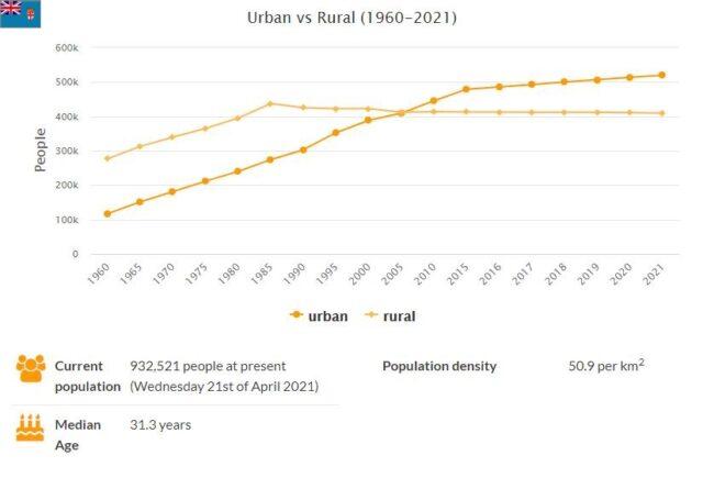 Fiji Urban and Rural Population